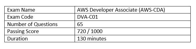 6 Tips to Prepare for AWS Developer Associate Certification