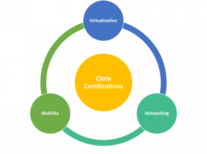 CCA-N, CCA-V, CCE-V, CCP-V, CCP-N, CCP-V, Citrix, Citrix Certification Guide, Citrix Virtualization Certification, IT, Mobility, Networking, Virtualization, XenApp, Citrix XenApp and XenDesktop, Citrix Certified Expert Virtualization, Citrix Certified Expert - Networking, Citrix Certified Professional Virtualization, Citrix Certified Associate - Networking, Citrix Certified Professional Networking