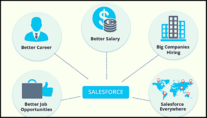 Boost Your Career with Salesforce Certifications | VMExam