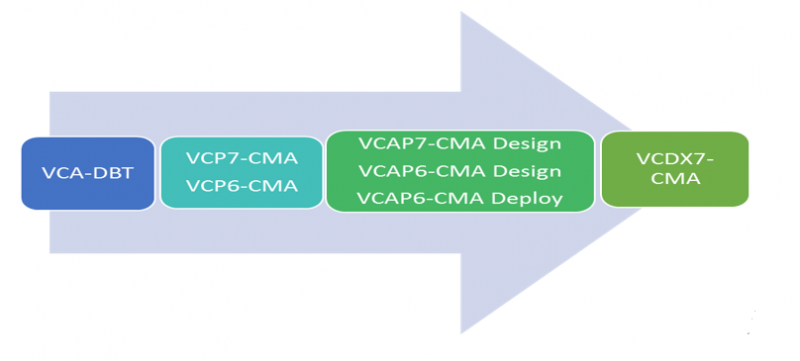 Cloud Management and Automation, VCA-DBT, VCP7-CMA, VCP6-CMA, VCAP7-CMA Design, VCAP6-CMA Design, VCAP6-CMA Deploy, VCDX7-CMA