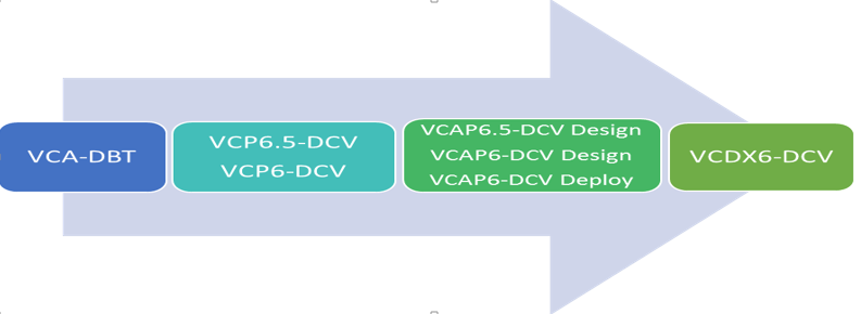 Vmware Certification Path - Start Your VMware Journey | VMExam